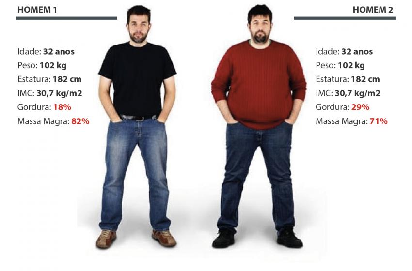 Quantas vezes você já avaliou a sua composição corporal?